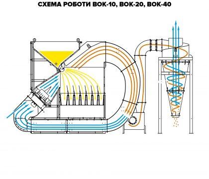 Аэродинамический сепаратор ИСМ-20 + ОСК
